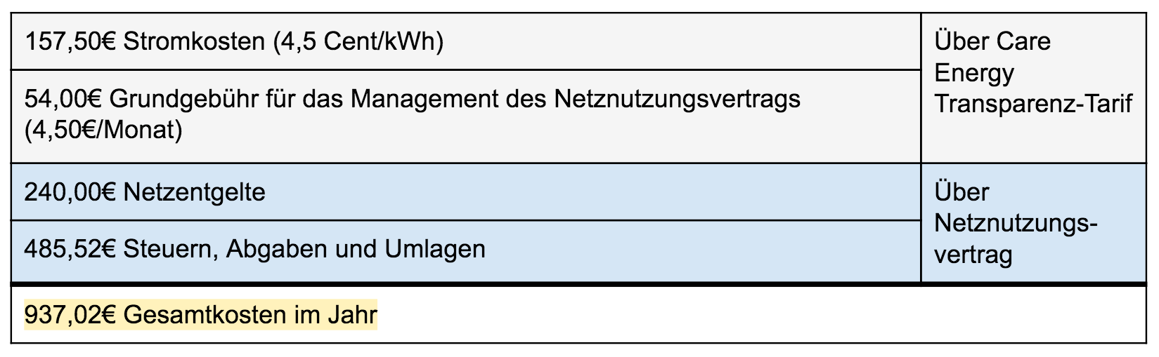 Care-Energy Transparenz-Tarif Rechnung