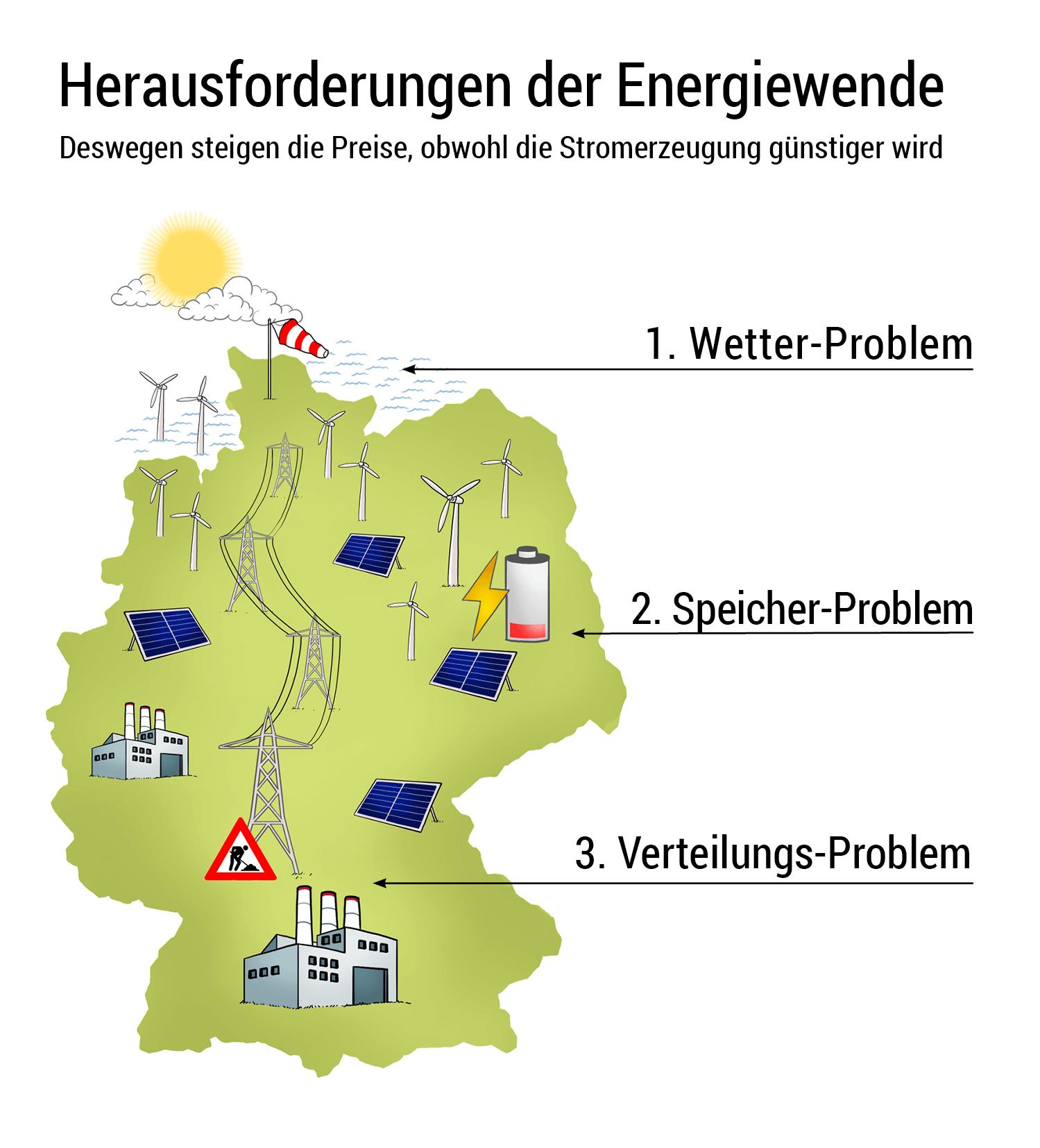 Energiewende Herausforderungen