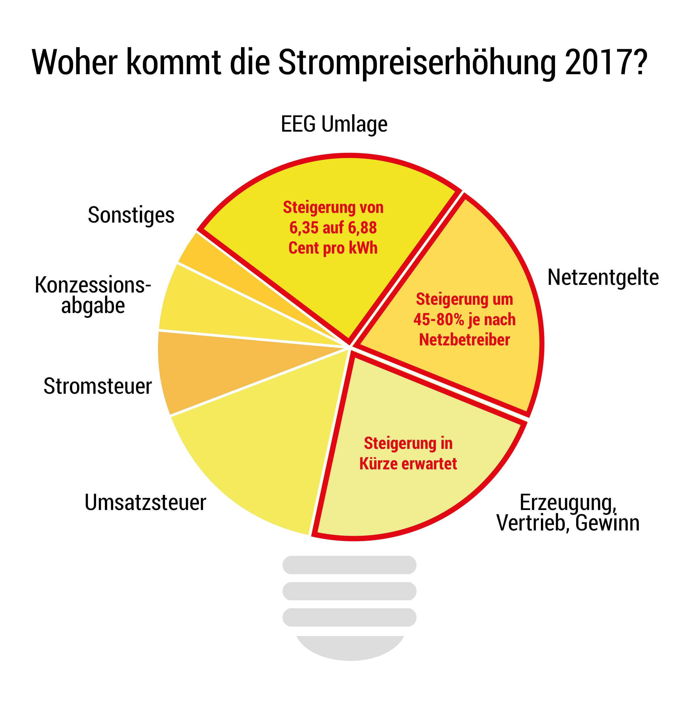 Strompreiserhöhung 2017