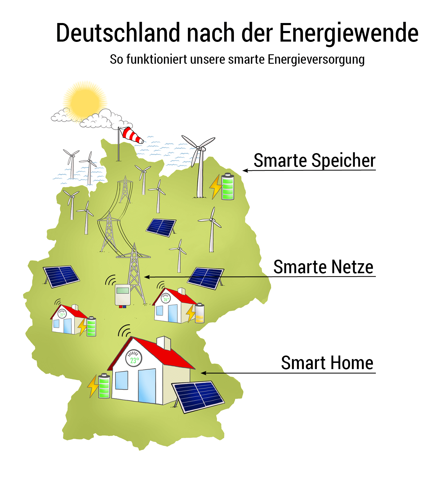 Energiewende Lösungen