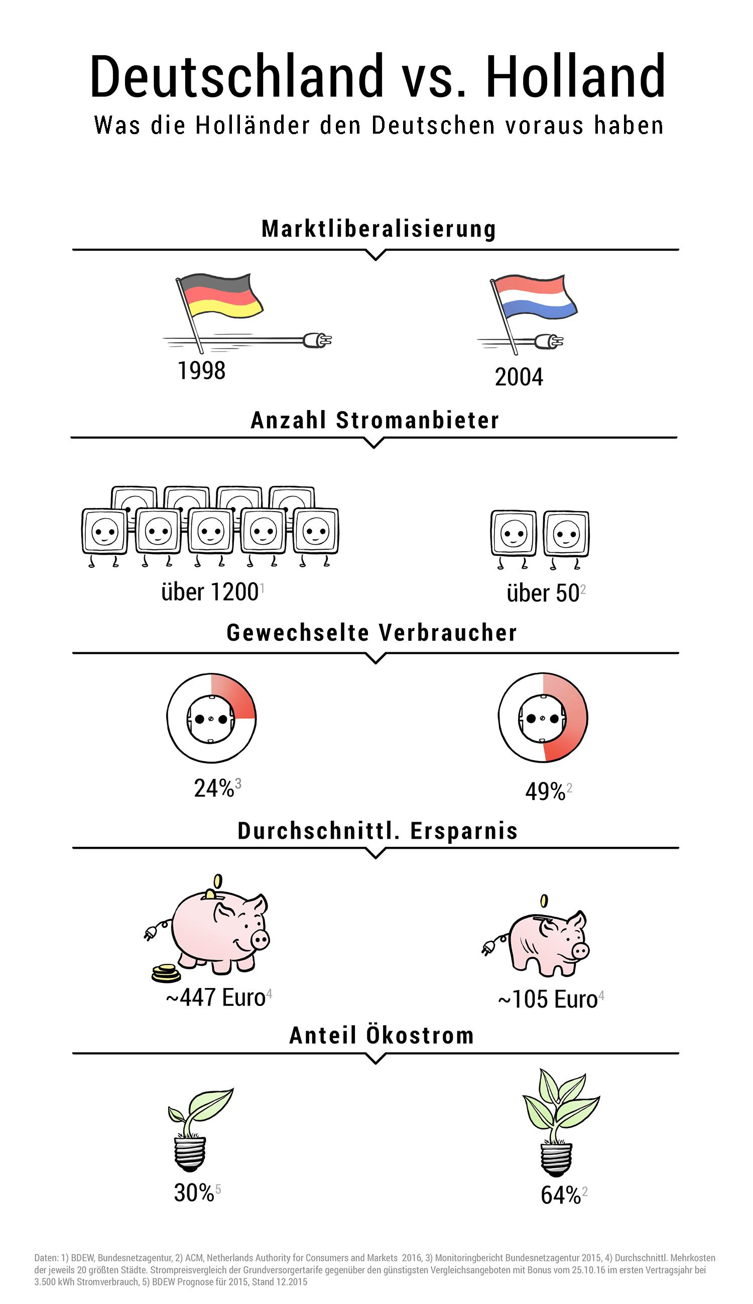 Stromanbieterwechsel Deutschland vs Holland