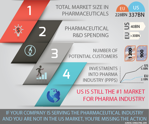 Infographic on pharmaceutical markets in Europe and USA