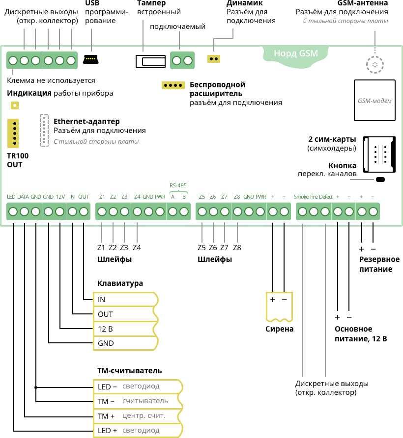 Инструкция C Nord Rxn 400