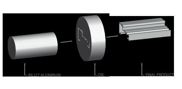 aluminum extrusion process-billed-die-extrusion