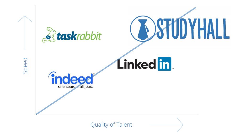 54414a1a2df526b94a5e530f_Study-Hall-hiring-talent-efficiently.png