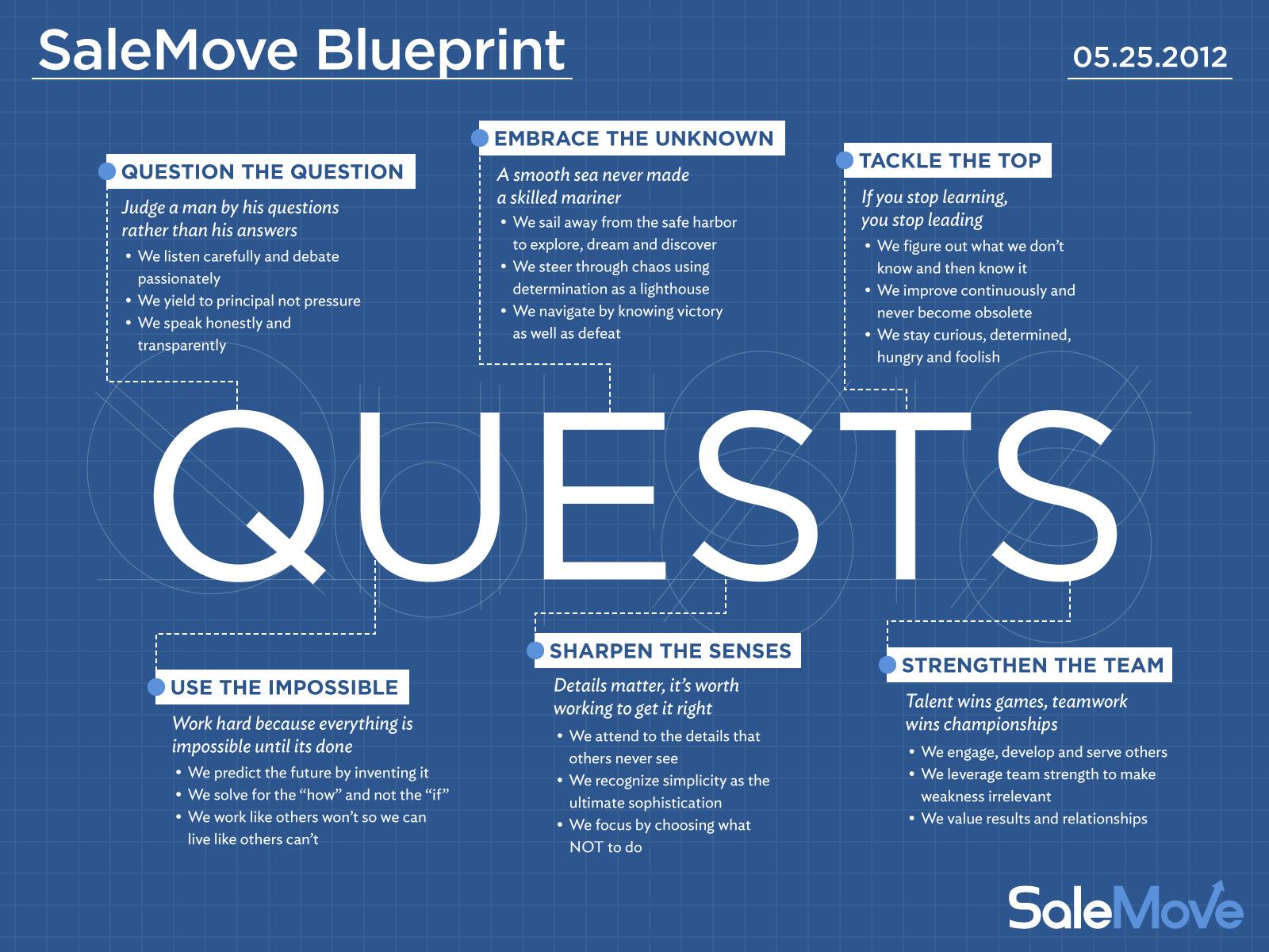 SaleMove Blueprint