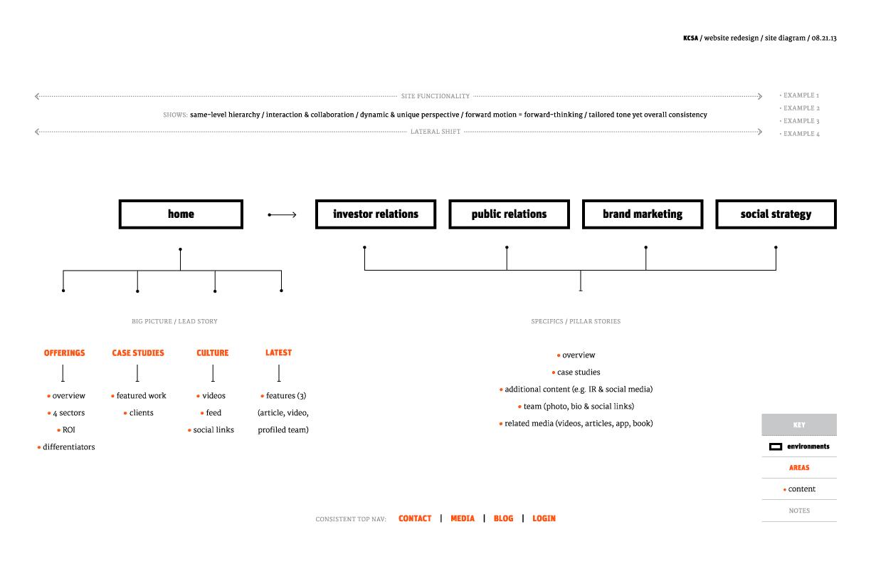 kcsa sitemap