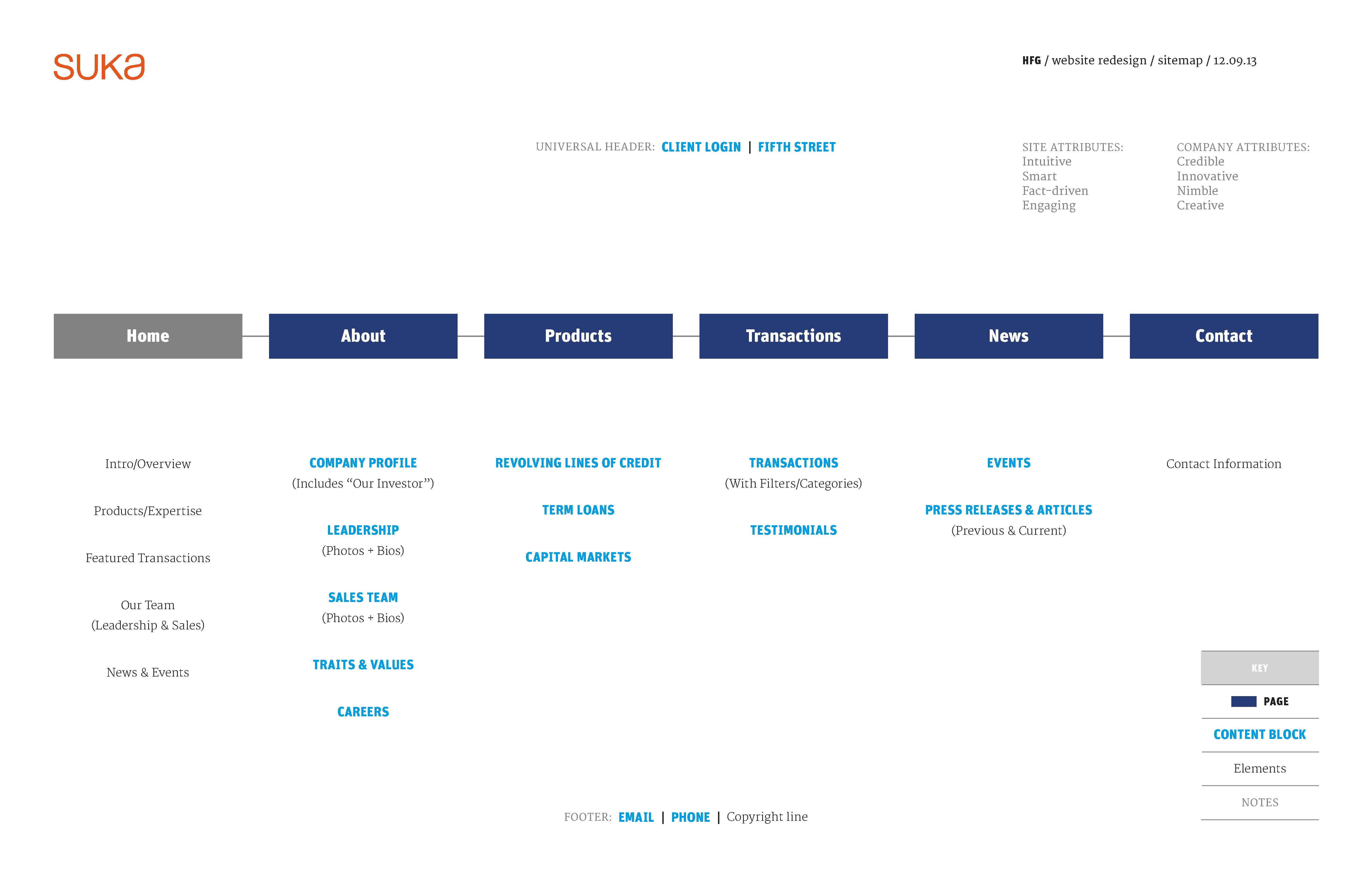 hfg sitemap