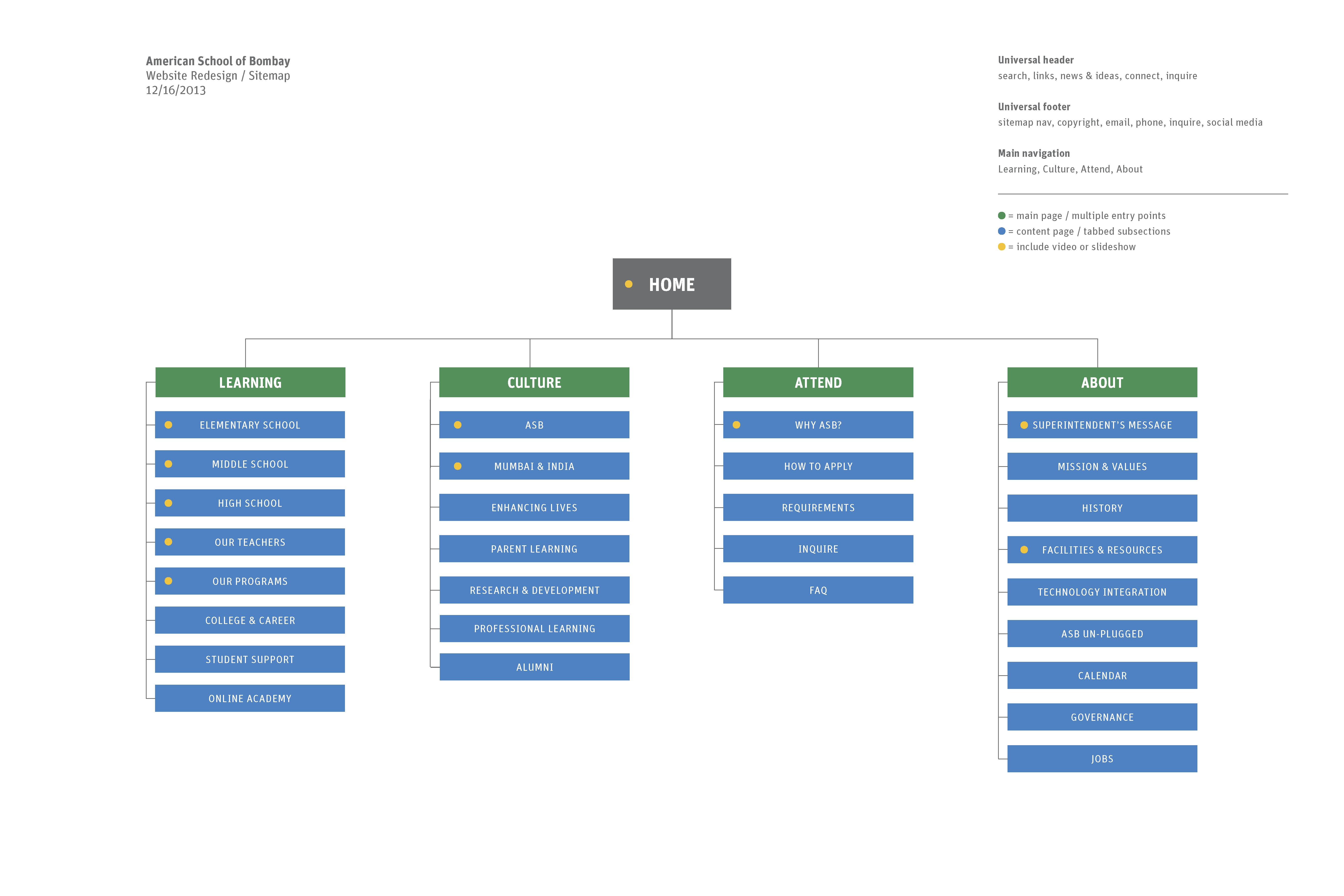 asb sitemap