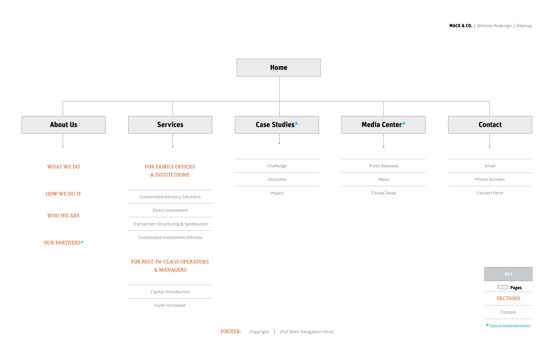 mack & co sitemap