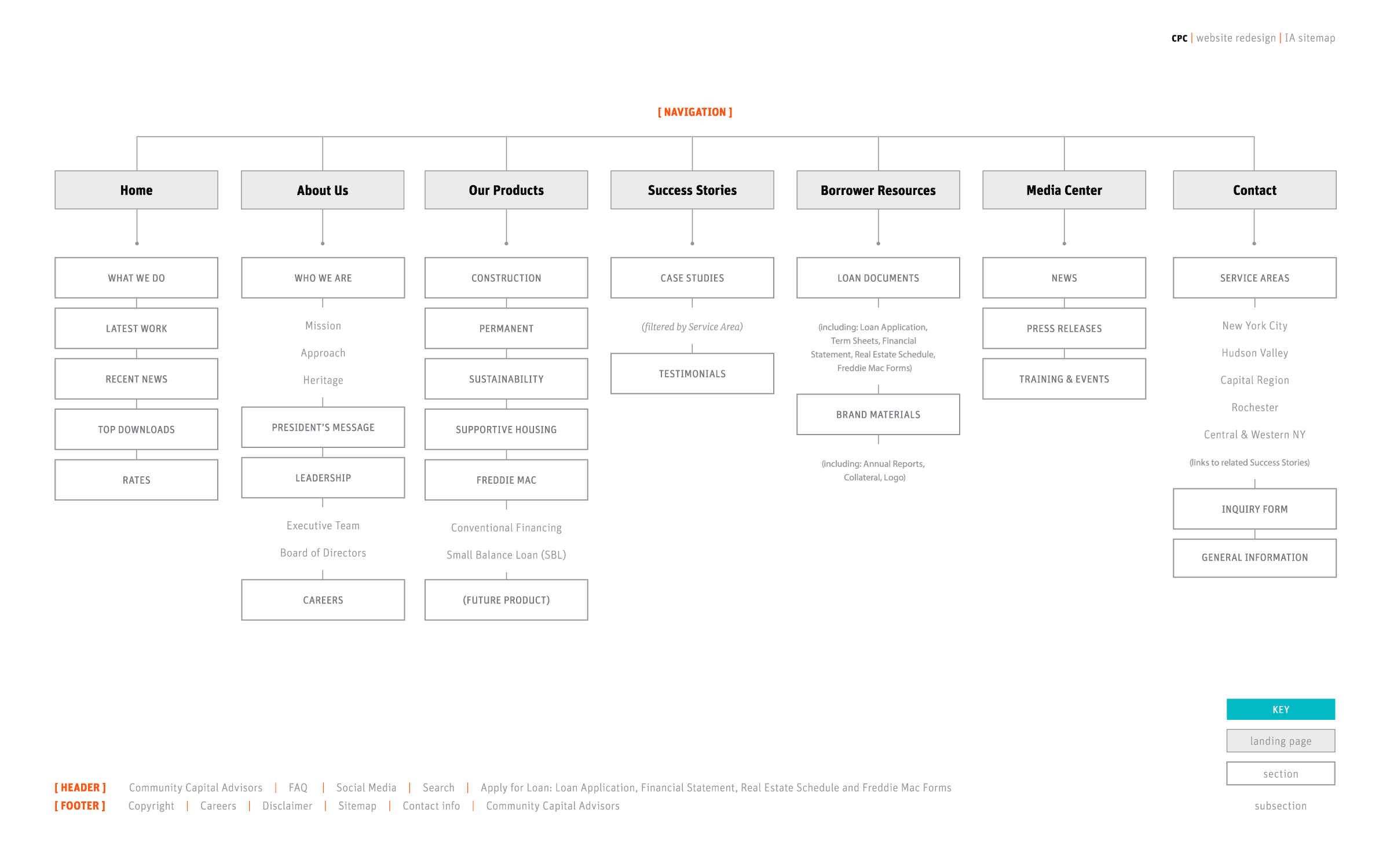 cpc sitemap IA