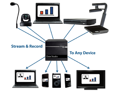 Cbox streaming & recording