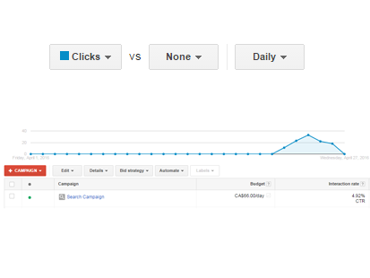 click through rate chart
