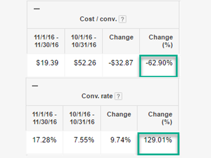 cost/conv and conv rate table