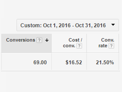 October conversion rates and costs