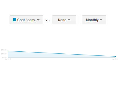 Monthly decrease of cost/conversion graph