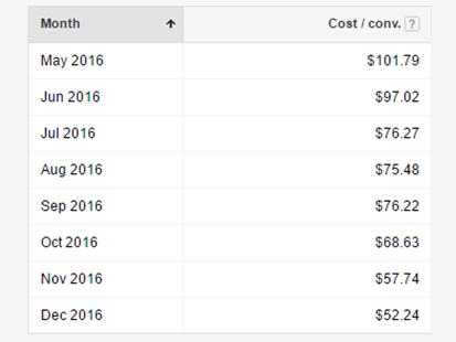 Cost/Conversion Chart