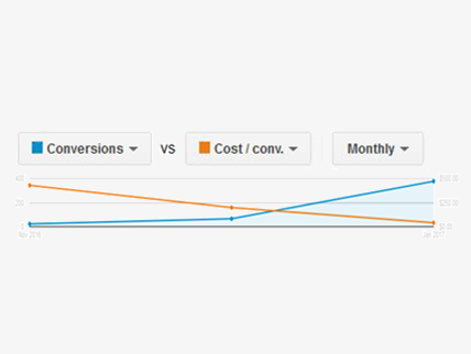 monthly conversions vs cost/conversion graph