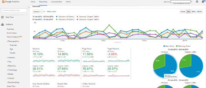 Google Analytics dashboard CRO
