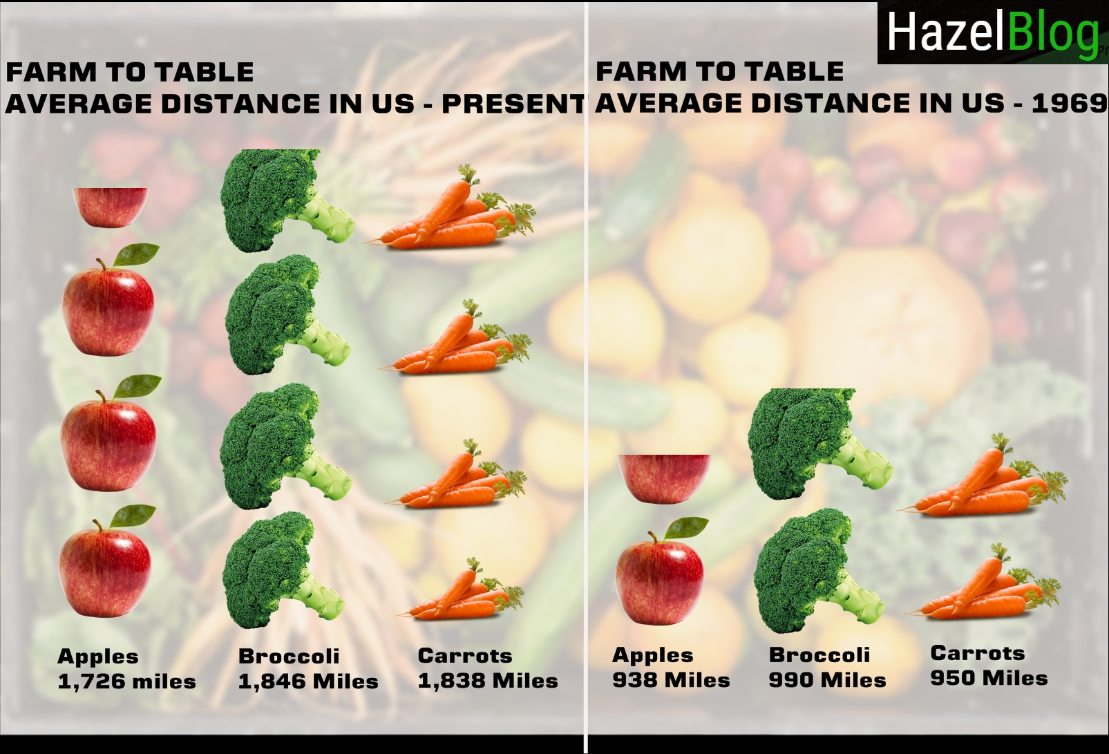 Average produce travel distances to consumer markets have doubled in the past 50 years.