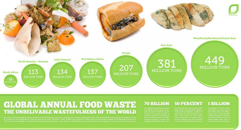 Nearly 1500 tons of food wasted worldwide each year, over 700 tons of which are edible