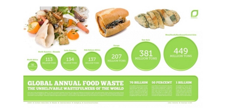 1.  'What can be done to reduce food waste?'