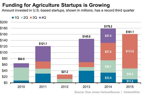 Funding for Agriculture Startups Growing: Sources: Dow Jones VentureSource | Venturewire | L Kolodny