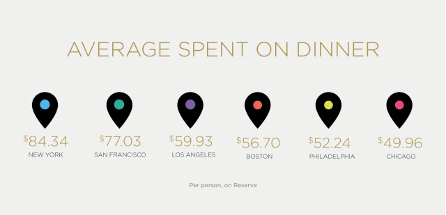 Hot Food tech startup reserve releases app data, shedding light on US restaurant consumer spending