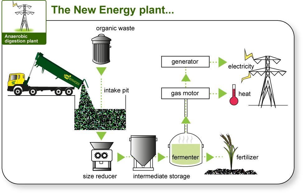 Flow diagram of anaerobic digestion plant