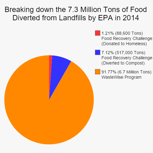 Breaking down the 7.3 Million Tons of Food Diverted from landfills by the EPA in 2014