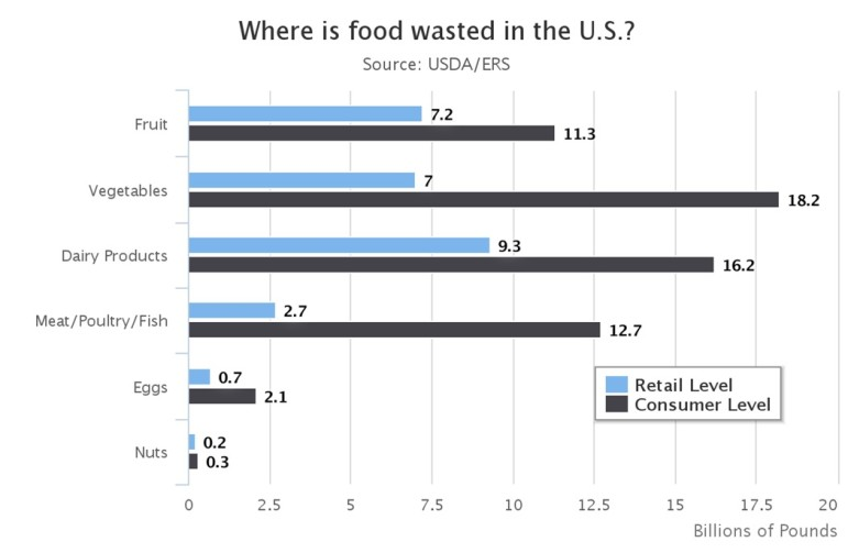 Recent Data from the USDA breaking down food waste at the consumer and retail levels for major food