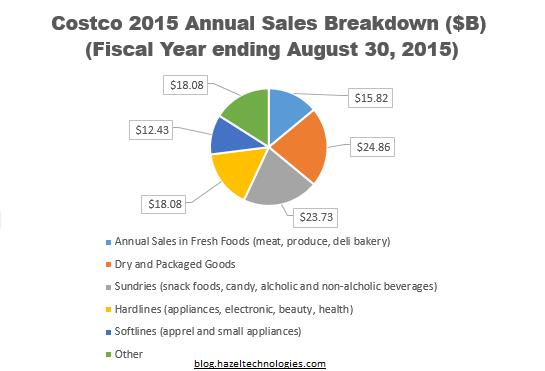 Costco 2015 annual sales breakdown