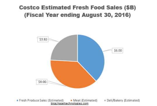 Fresh Produce is now a leading earner for Costco