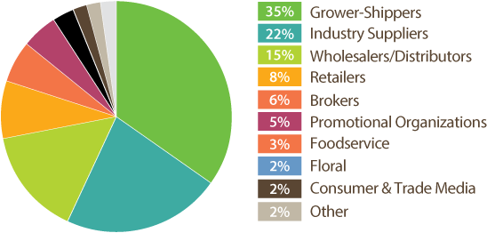 The Fresh Summit exhibitors represented above according to the Produce Marketing Association.