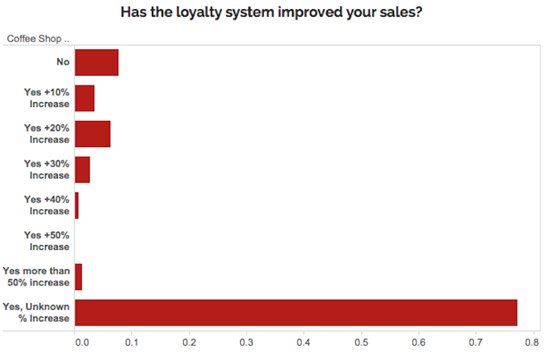 Graph of how much loyalty programs have improved coffee shop sales. Majority of shops say it has helped but do not know how much