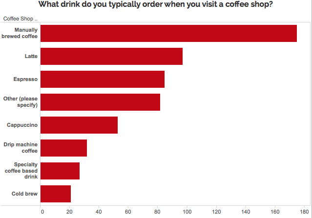 Graph of most popular drinks ordered at coffee shop: Manually brewed coffee, latte, espresso