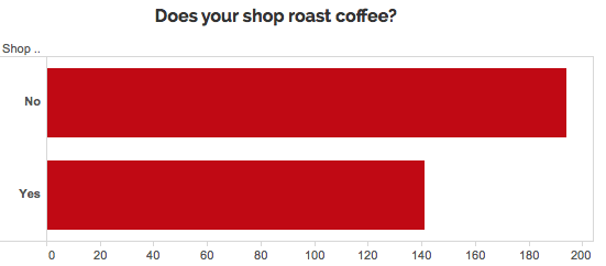 Graph of how many coffee shops roast their own coffee