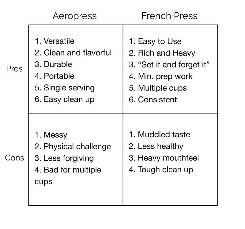 The Ultimate Brew Down Aeropress Vs French Press