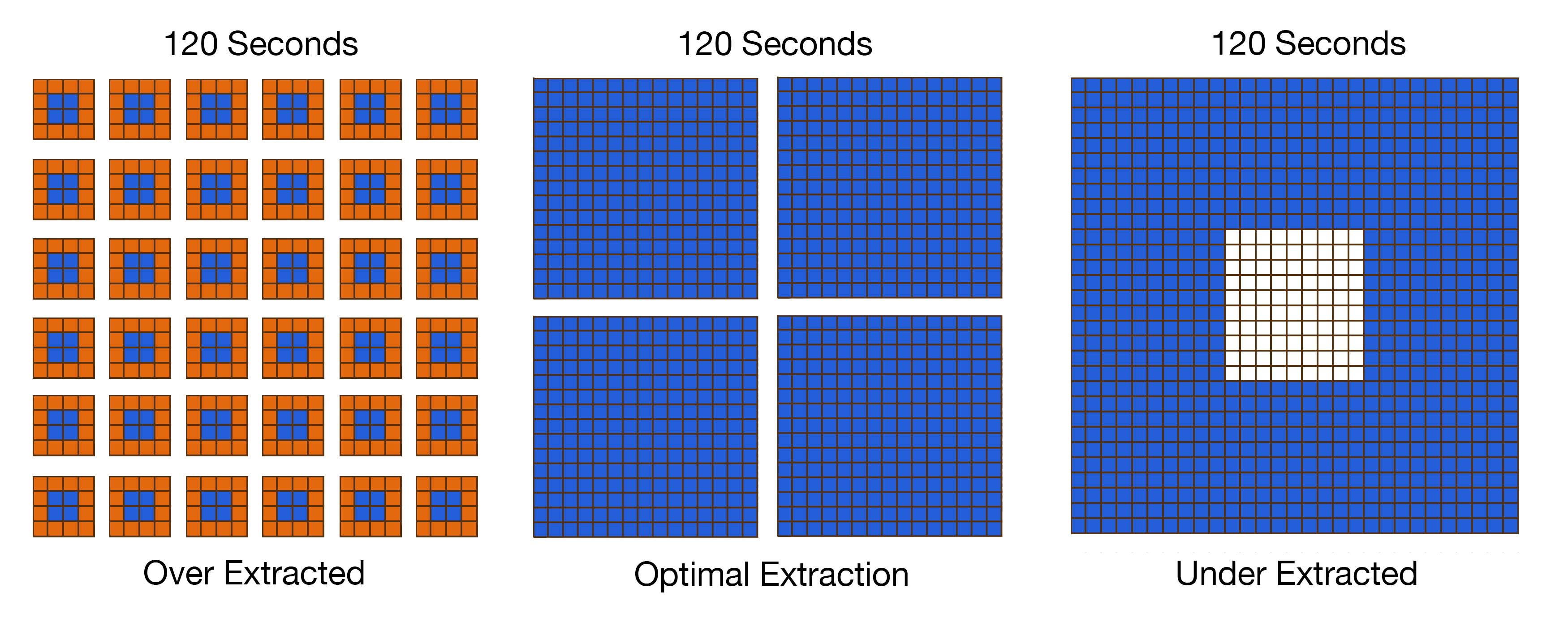 visualization of over extracted, optimal extraction, and under extracted coffee