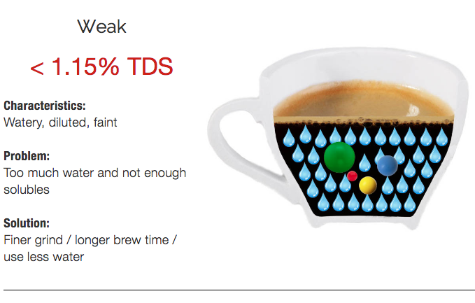 Characteristics of weak coffee (coffee with a TDS of less than 1.15%)
