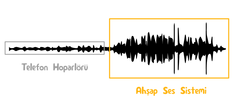 El yapımı ses sistemi