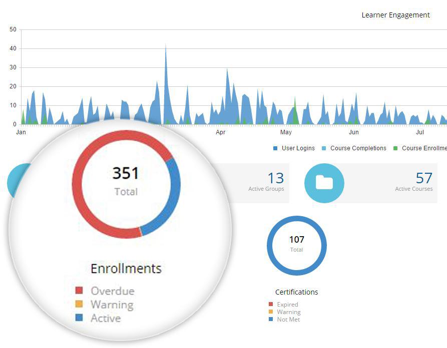 Executive Dashboards - SmarterU LMS - Learning Management System