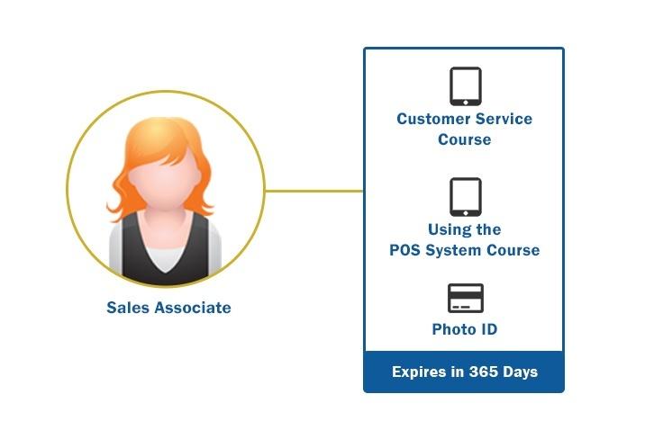 Managing Training Plans - SmarterU LMS - Online Training Software