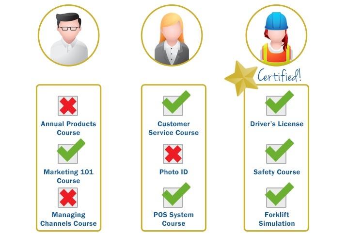 Certified Learners - SmarterU LMS - Blended Learning
