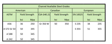 img channel available steel grades