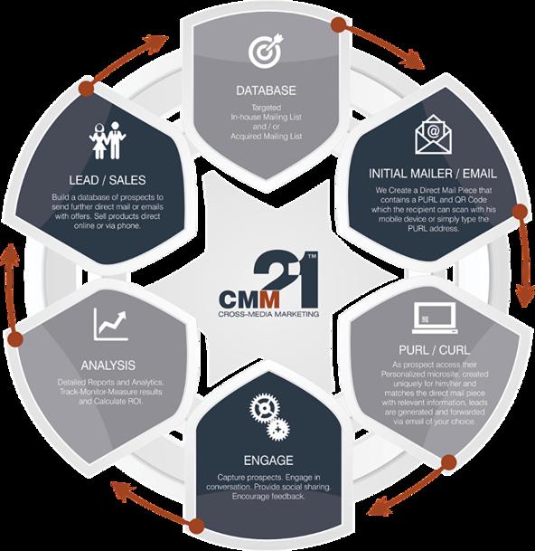 Cross Media Marketing Cycle