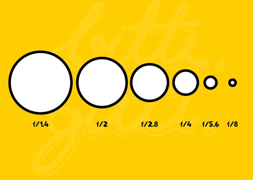 F numarası ve Enstantane değerleri ölçümü - Fotoğraf Makinesi Nasıl Çalışır