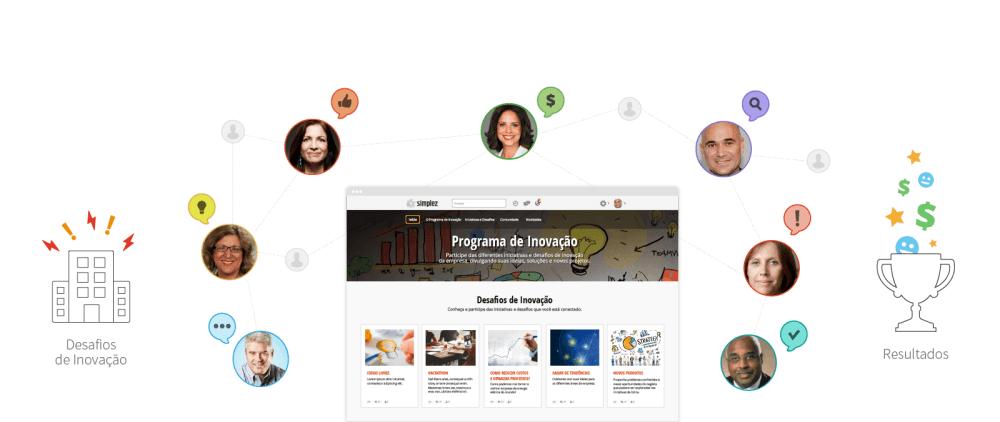 Gestão da inovação em plataforma crowdsourcing