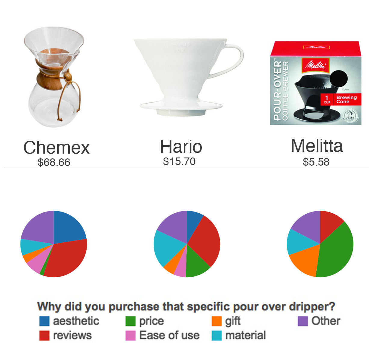 Pie charts of why customers bought certain pour over drippers. Chemex for reviews and aesthetics, Hario v60 for Reviews, and Melitta for price