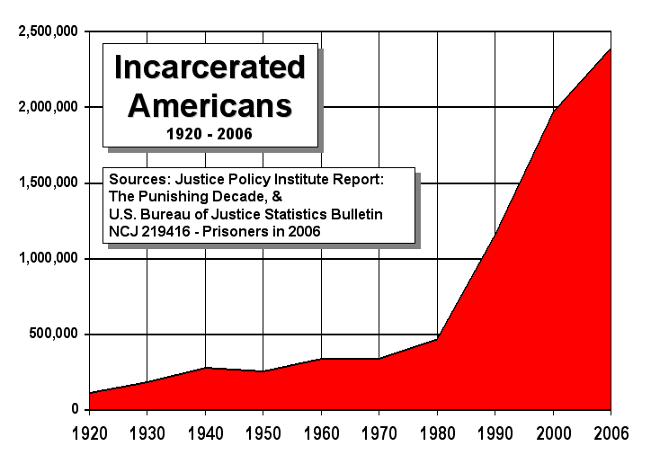 incarcerated americans poverty segregation